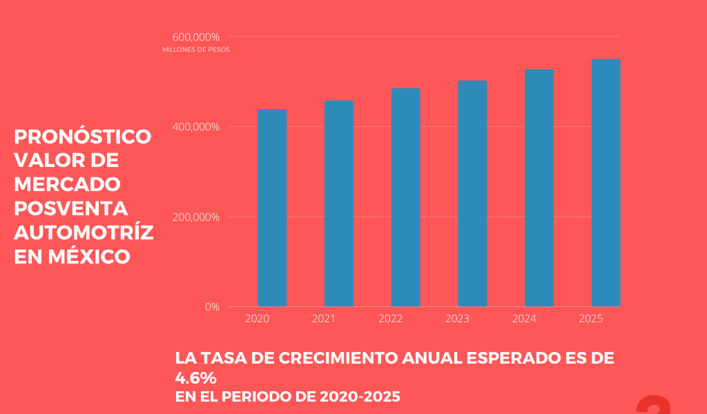 Industria Automotriz en México 2021