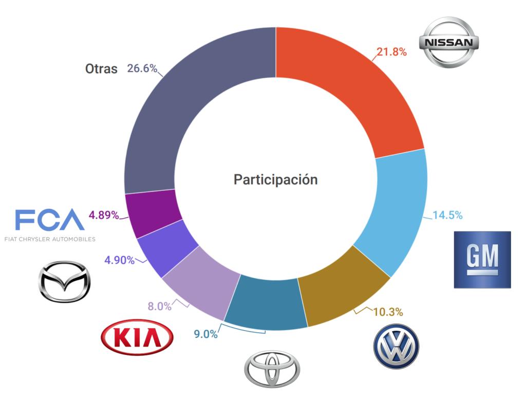 Participación-de-las-marcas-con-mayor-volumen-automotriz-venta.png