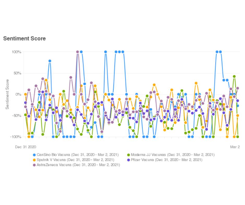 índice de sentimiento por cada vacuna contra covid-19 menciones en español 02