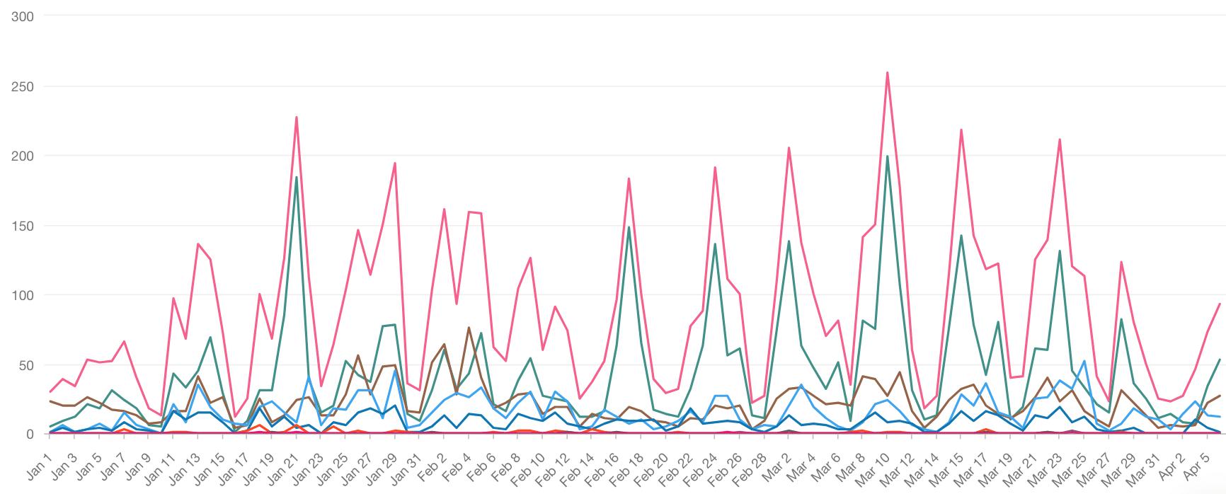 Análisis del volumen de conversación de las Fintech en México