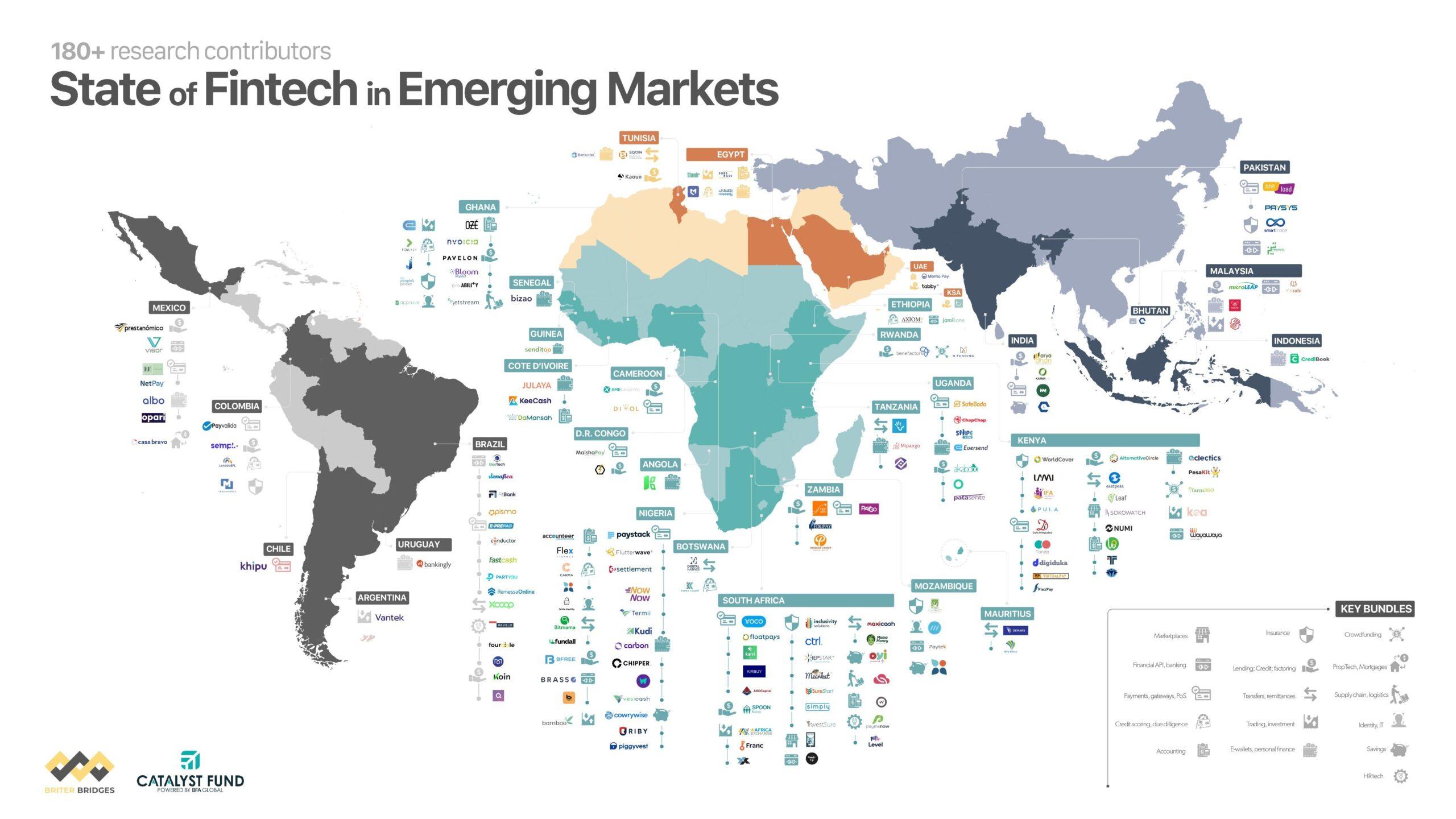 Mapa del estado de las fintech en mercados emergentes incluyendo empresas fintech en México