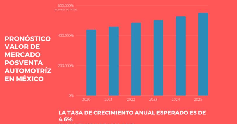 industria-automotriz-en-mexico-2021